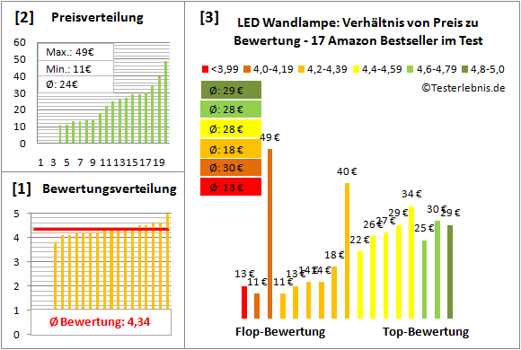 LED-Wandlampe Test Bewertung