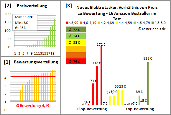 Novus-Elektrotacker Test Bewertung