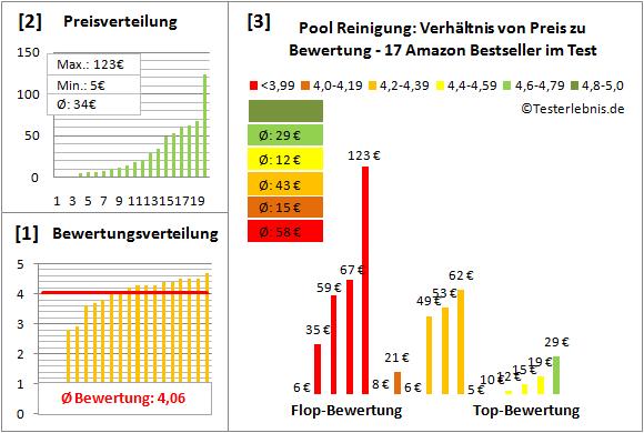 Pool-Reinigung Test Bewertung