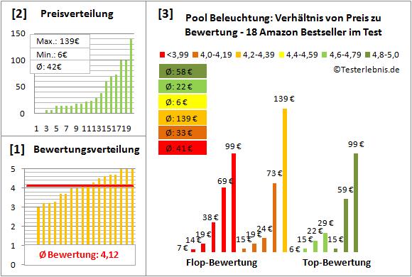 Pool-Beleuchtung Test Bewertung