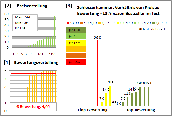 Schlosserhammer Test Bewertung