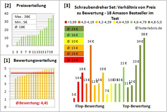 Schraubendreher-Set Test Bewertung