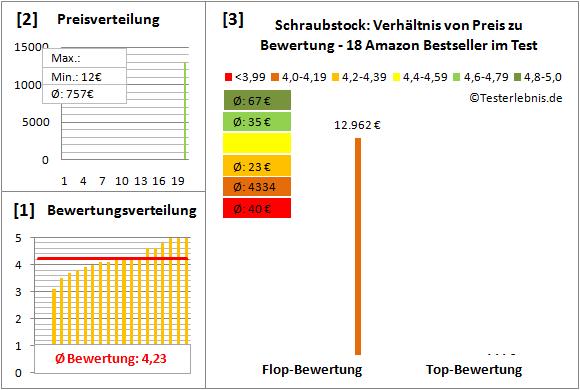 Schraubstock Test Bewertung