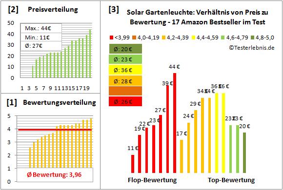 Solar-Gartenleuchte Test Bewertung