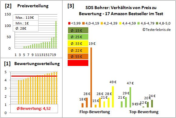 SDS-Bohrer Test Bewertung