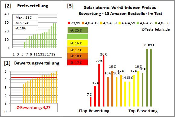 Solarlaterne Test Bewertung