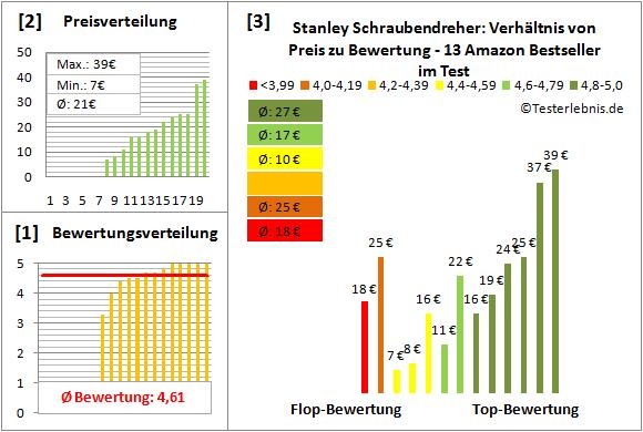 Stanley-Schraubendreher Test Bewertung
