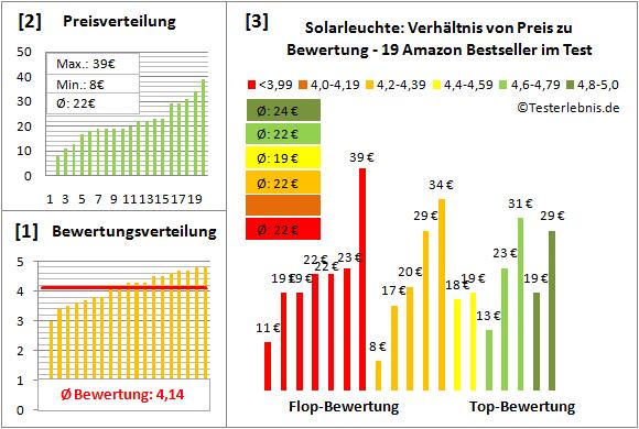 Solarleuchte Test Bewertung