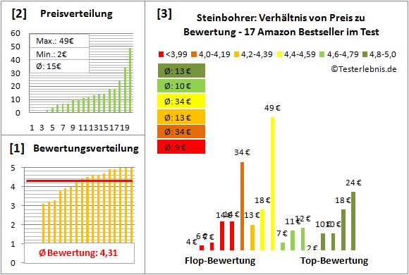 Steinbohrer Test Bewertung