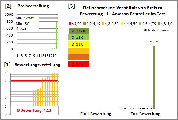 Tieflochmarker Test Bewertung