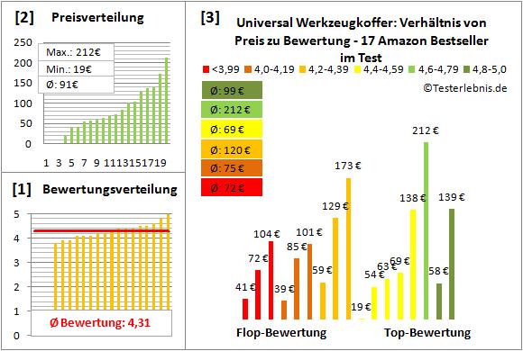 Universal-Werkzeugkoffer Test Bewertung