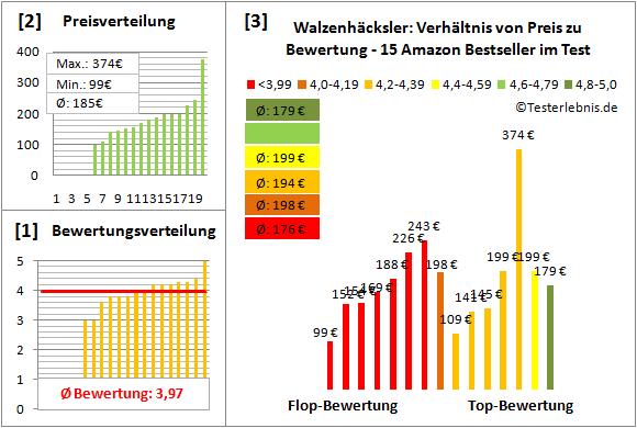Walzenhaecksler Test Bewertung