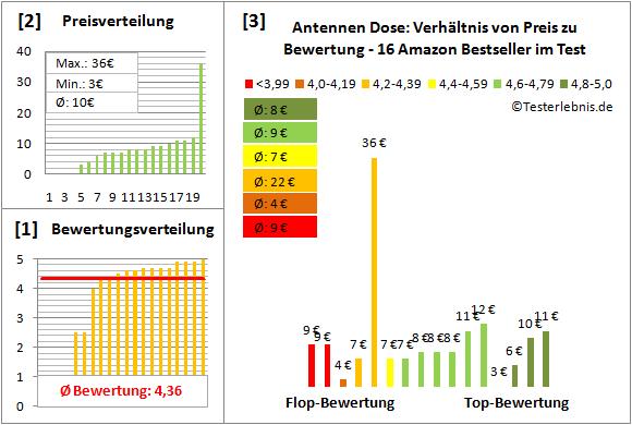 Antennen-Dose Test Bewertung