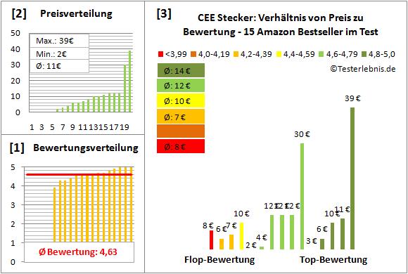 CEE-Stecker Test Bewertung