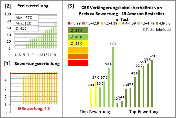 CEE-Verlaengerungskabel Test Bewertung