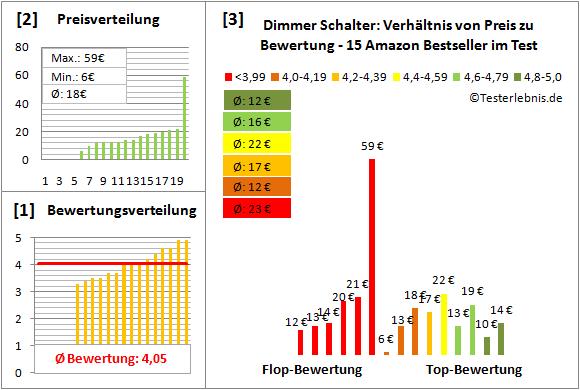 Dimmer-Schalter Test Bewertung