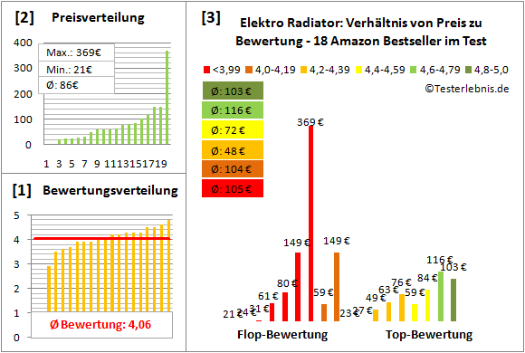Elektro-Radiator Test Bewertung