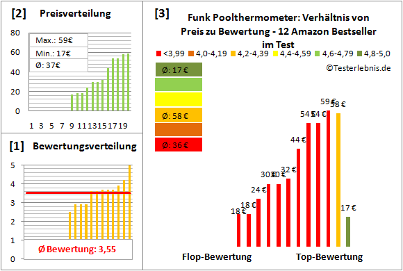 Funk-Poolthermometer Test Bewertung