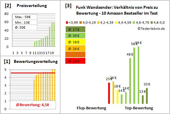 Funk-Wandsender Test Bewertung
