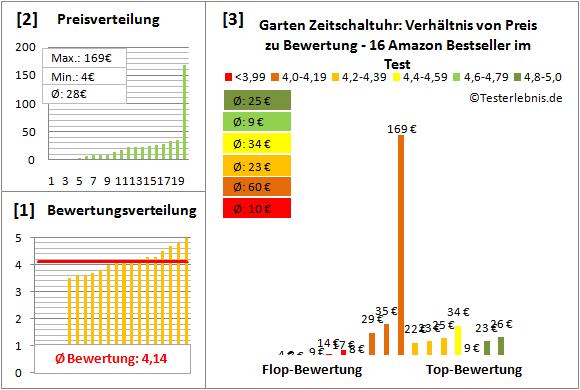 Garten-Zeitschaltuhr Test Bewertung