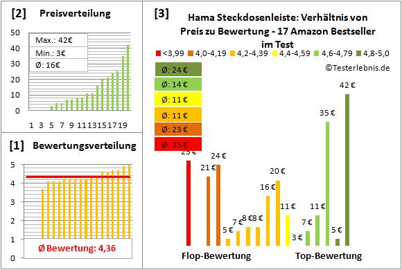 Hama-Steckdosenleiste Test Bewertung