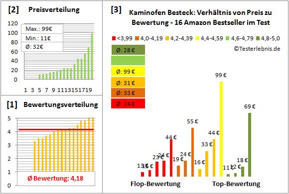 Kaminofen-Besteck Test Bewertung
