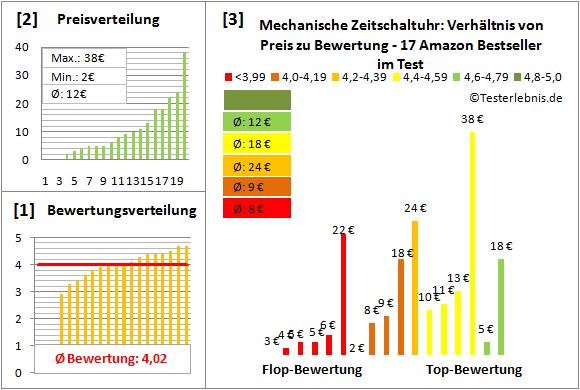Mechanische-Zeitschaltuhr Test Bewertung