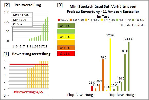 Mini-Steckschluessel-Set Test Bewertung