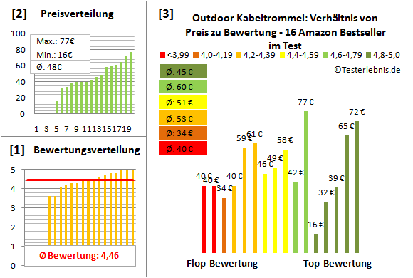 Outdoor-Kabeltrommel Test Bewertung
