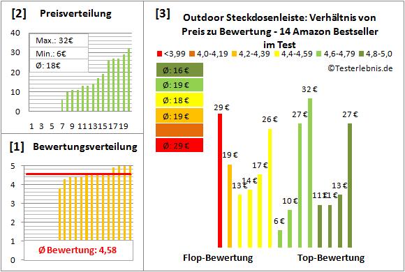 Outdoor-Steckdosenleiste Test Bewertung