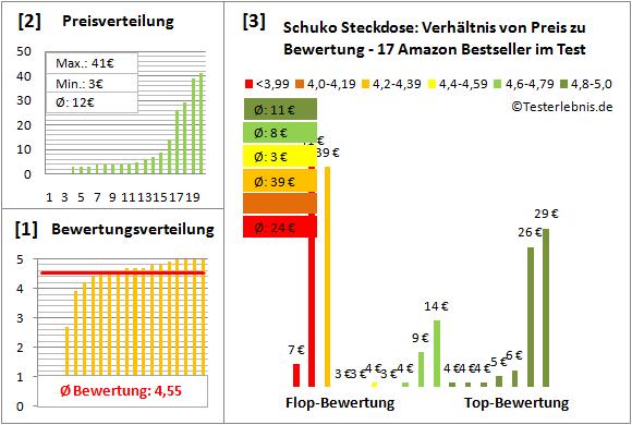 Schuko-Steckdose Test Bewertung