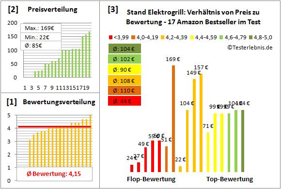 Stand-Elektrogrill Test Bewertung
