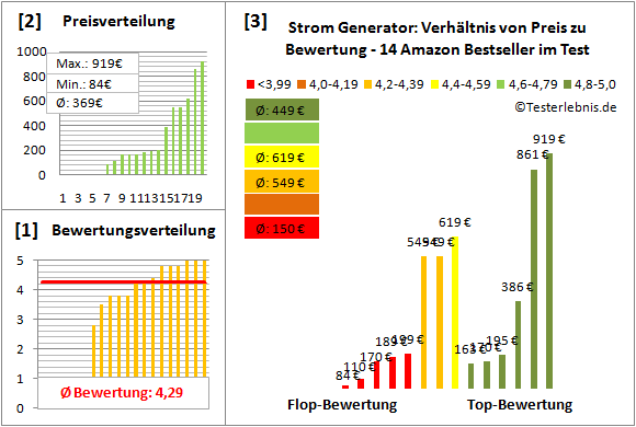 Strom-Generator Test Bewertung