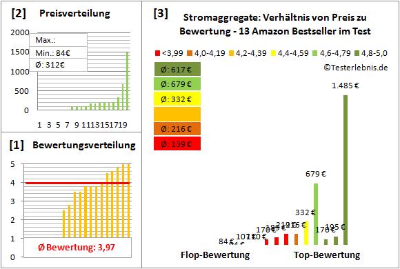 Stromaggregate Test Bewertung