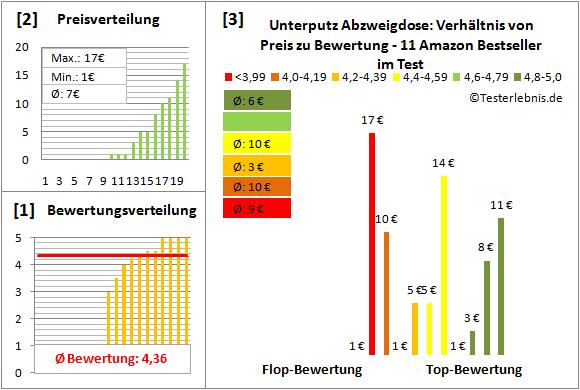 Unterputz-Abzweigdose Test Bewertung