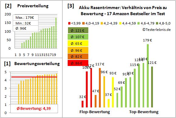 Akku-Rasentrimmer Test Bewertung