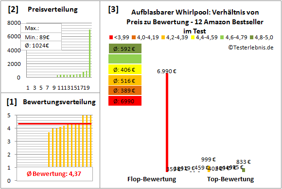 Aufblasbarer-Whirlpool Test Bewertung