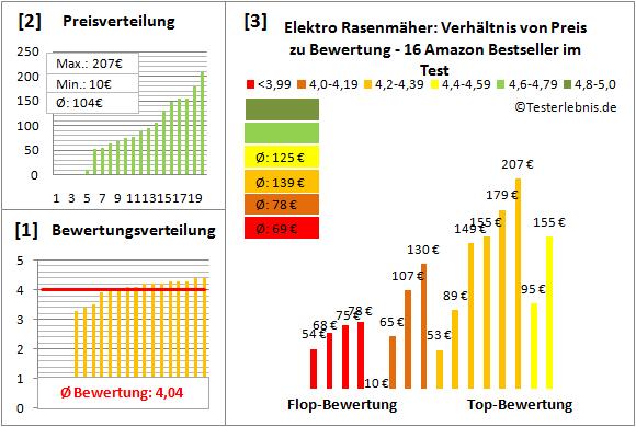 Elektro-Rasenmaeher Test Bewertung