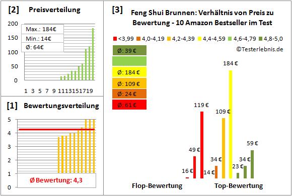 Feng-Shui-Brunnen Test Bewertung