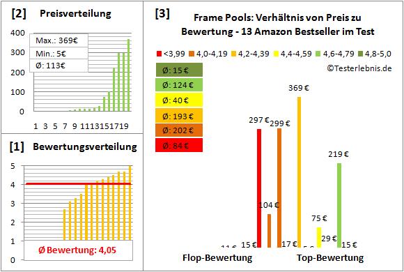 Frame-Pools Test Bewertung