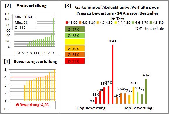 Gartenmoebel-Abdeckhaube Test Bewertung