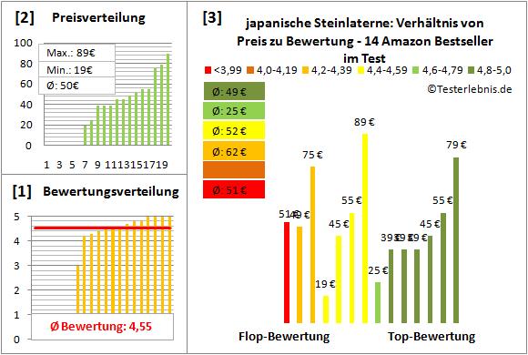 japanische-Steinlaterne Test Bewertung