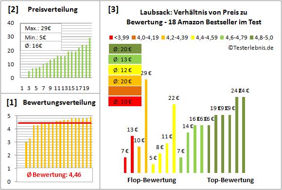 Laubsack Test Bewertung