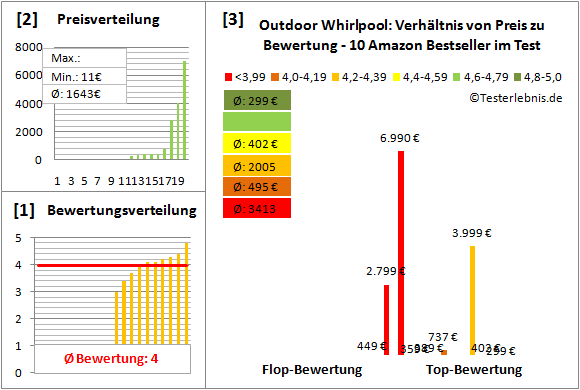 Outdoor-Whirlpool Test Bewertung