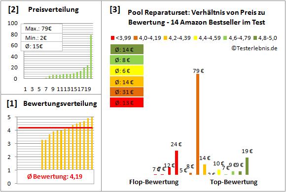 Pool-Reparaturset Test Bewertung