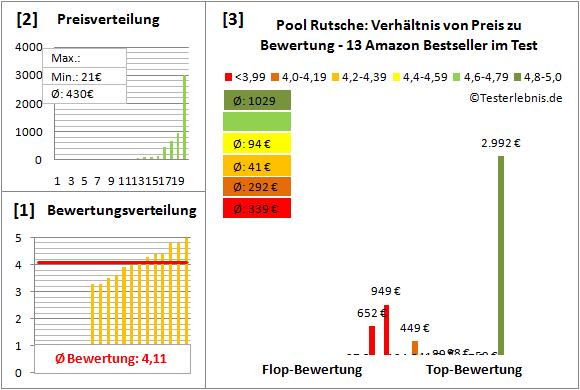 Pool-Rutsche Test Bewertung