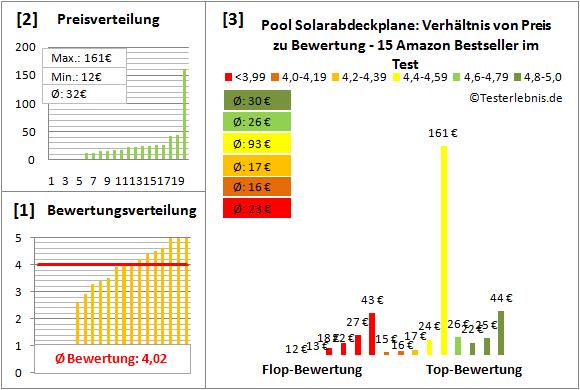 Pool-Solarabdeckplane Test Bewertung