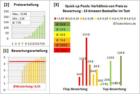 Quick-up-Pools Test Bewertung