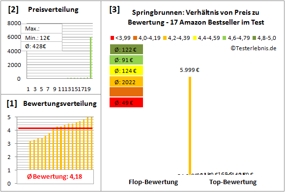 Springbrunnen Test Bewertung