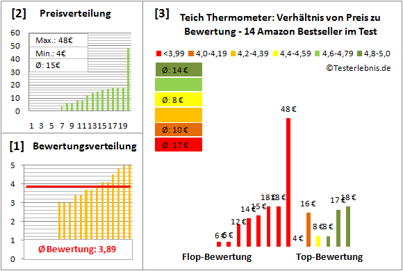 Teich-Thermometer Test Bewertung